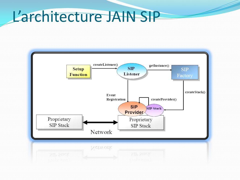 Larchitecture JAIN SIP