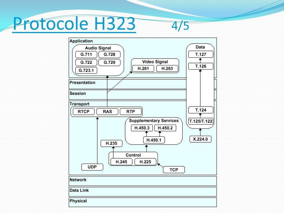 Protocole H323 5/5 Les avantages du protocole H.323 : Il existe de nombreux produits (plus de 30) utilisant ce standard adopté par de grandes entreprises telles Cisco, IBM, Intel, Microsoft, Netscape, etc.