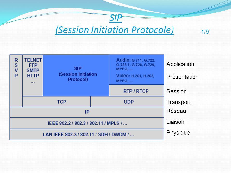 Application Transport Réseau Physique Liaison Présentation Session SIP (Session Initiation Protocole) 1/9