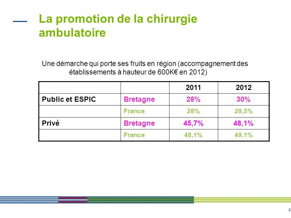 6 La promotion de la chirurgie ambulatoire 20112012 Public et ESPICBretagne28%30% France28%29,5% PrivéBretagne45,7%48,1% France48,1%49,1% Une démarche