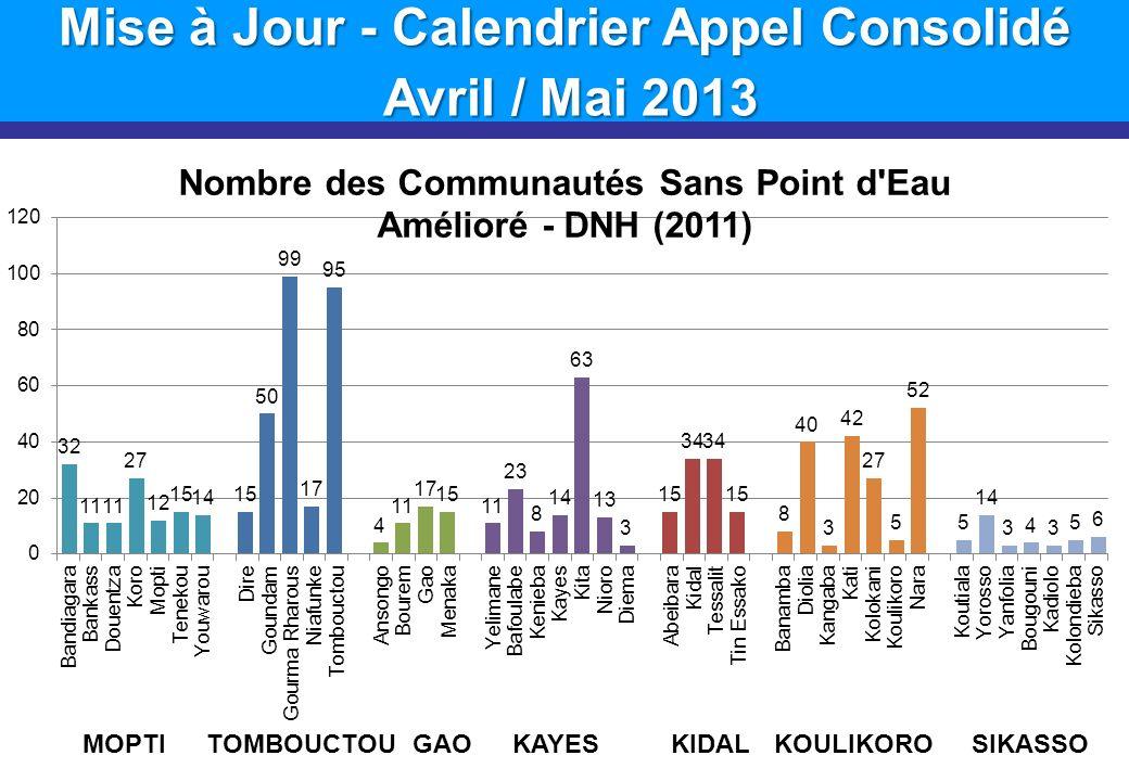 Mise à Jour - Calendrier Appel Consolidé Avril / Mai 2013 Avril / Mai 2013 MOPTITOMBOUCTOUGAOKAYESKIDALKOULIKOROSIKASSO