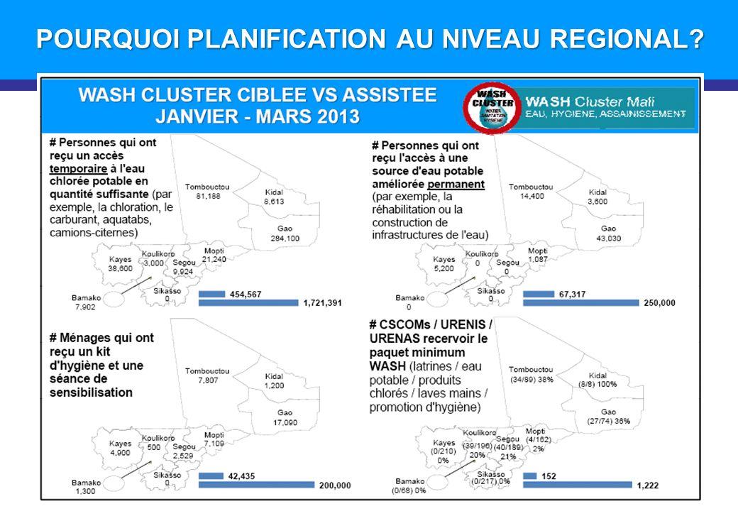 Introduction POURQUOI PLANIFICATION AU NIVEAU REGIONAL? 57 27 22 13 10 5 5 4 152 (27) 1
