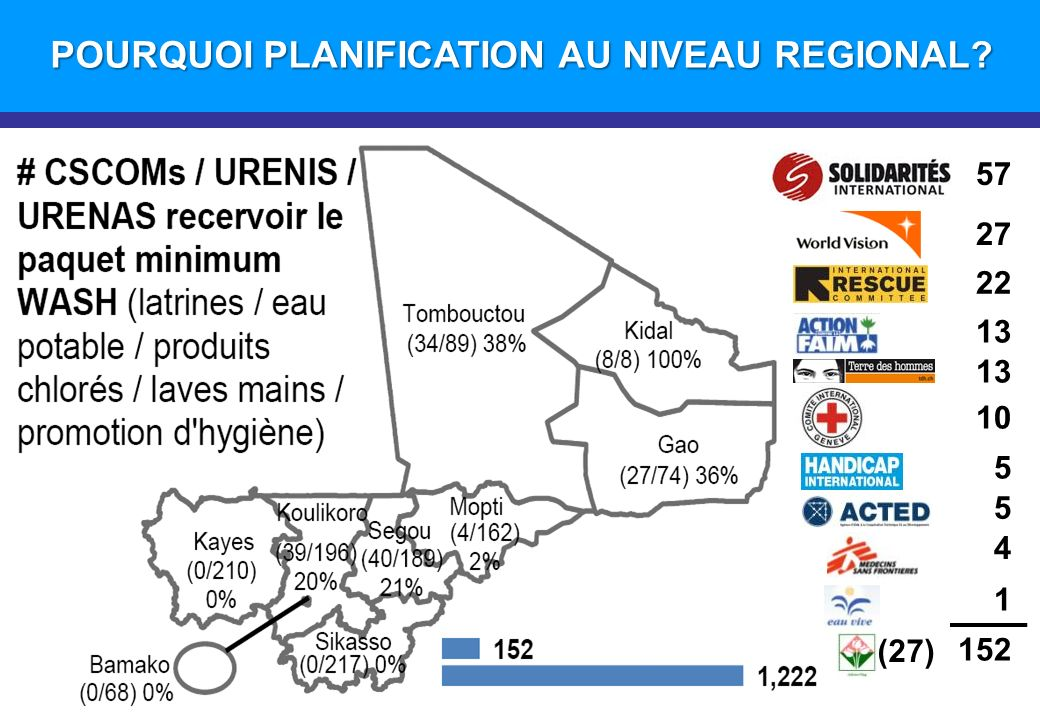 Introduction POURQUOI PLANIFICATION AU NIVEAU REGIONAL? 57 27 22 13 10 5 5 4 152 (27) 1