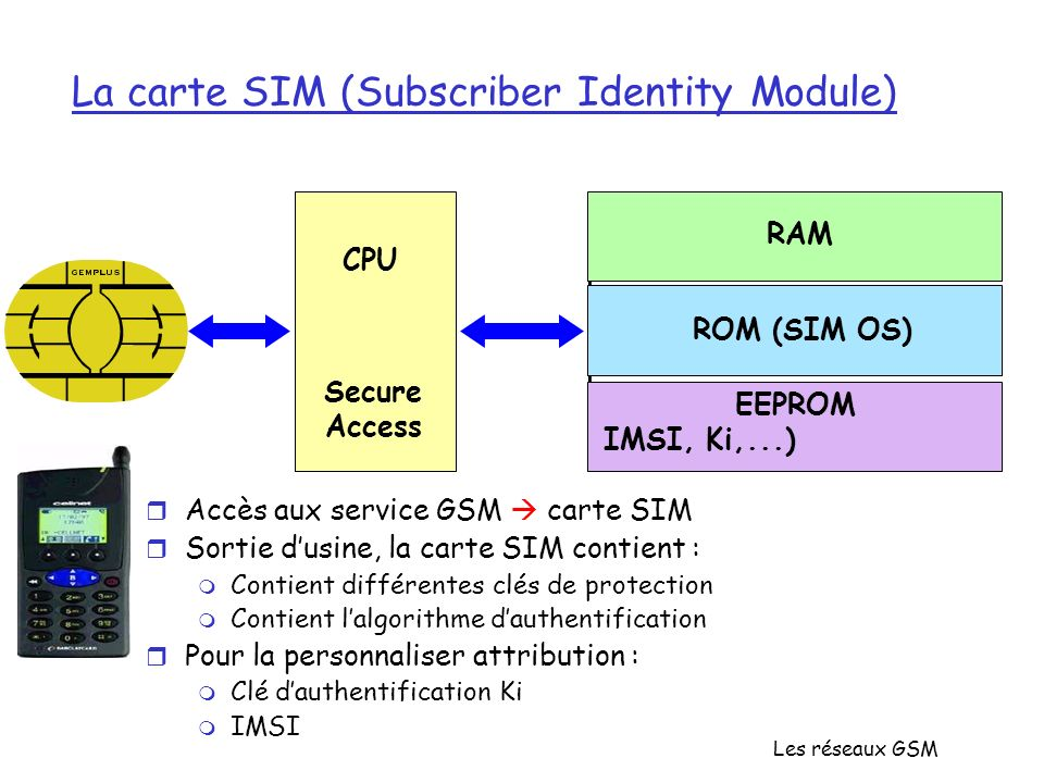 Les réseaux GSM La carte SIM (Subscriber Identity Module) RAM ROM (SIM OS) EEPROM IMSI, Ki,...) CPU Secure Access r Accès aux service GSM carte SIM r