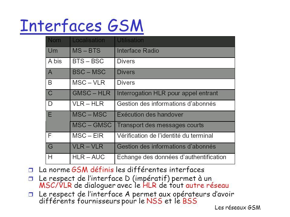 Les réseaux GSM Interfaces GSM r La norme GSM définis les différentes interfaces r Le respect de linterface D (impératif) permet à un MSC/VLR de dialo