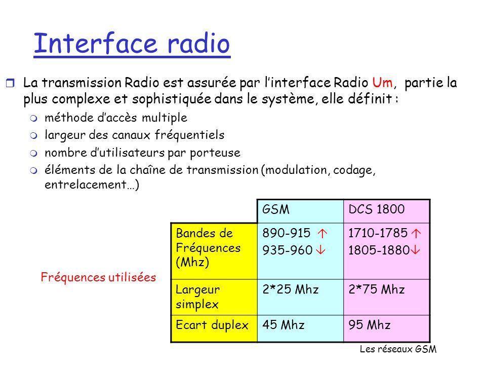 Les réseaux GSM Interface radio r La transmission Radio est assurée par linterface Radio Um, partie la plus complexe et sophistiquée dans le système,