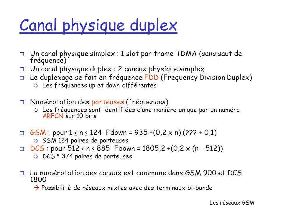 Les réseaux GSM Canal physique duplex r Un canal physique simplex : 1 slot par trame TDMA (sans saut de fréquence) r Un canal physique duplex : 2 cana