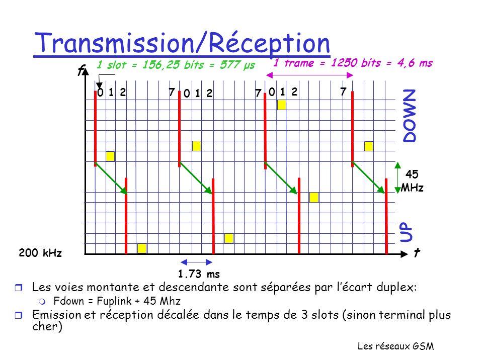 Les réseaux GSM Transmission/Réception 1 trame = 1250 bits = 4,6 ms 0 1 2 7 f t 1 slot = 156,25 bits = 577 μs DOWN UP 200 kHz 45 MHz 1.73 ms r Les voi