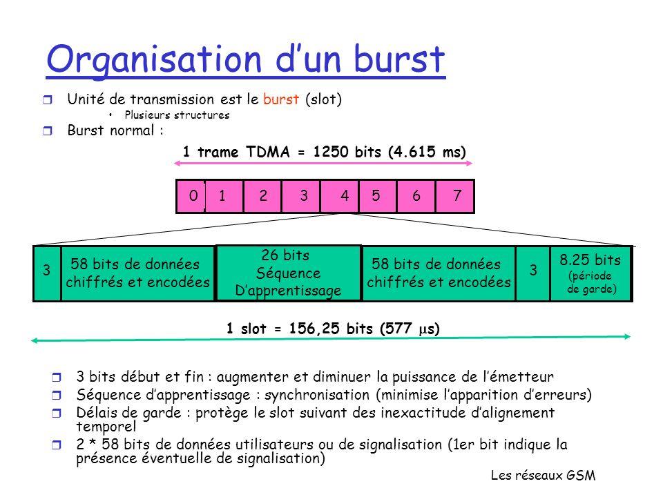 Les réseaux GSM Organisation dun burst r Unité de transmission est le burst (slot) Plusieurs structures r Burst normal : 01234567 1 trame TDMA = 1250