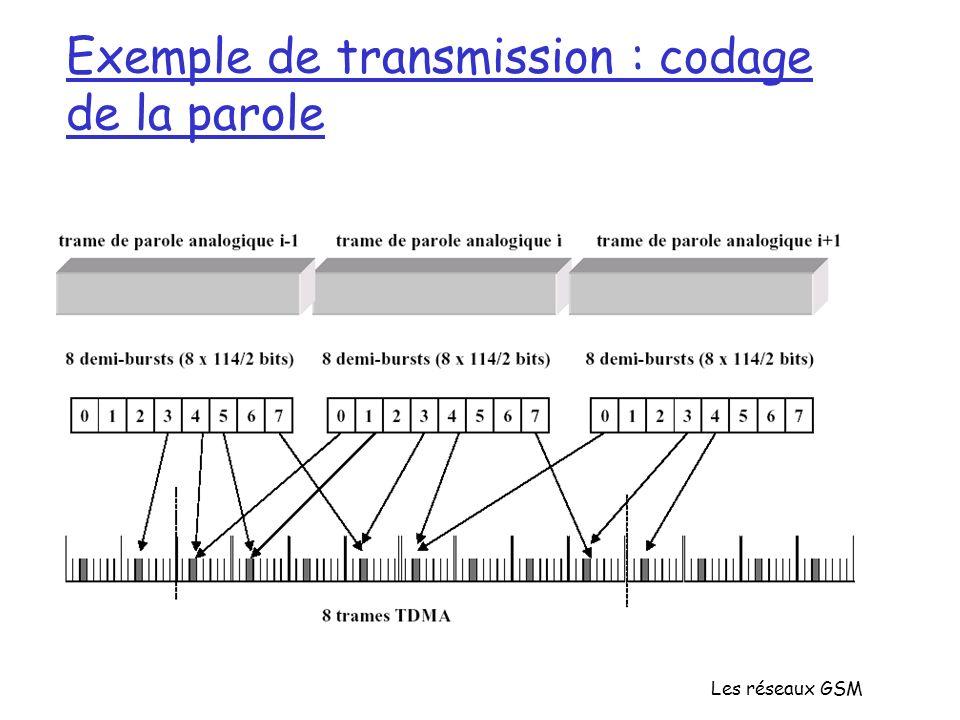 Les réseaux GSM Exemple de transmission : codage de la parole