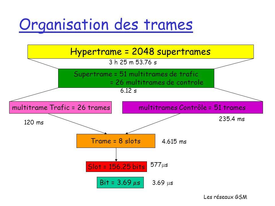 Les réseaux GSM Organisation des trames Hypertrame = 2048 supertrames Supertrame = 51 multitrames de trafic = 26 multitrames de controle multitrame Tr