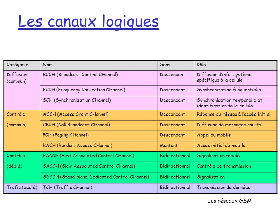 Les réseaux GSM Les canaux logiques CatégorieNomSensRôle Diffusion (commun) BCCH (Broadcast Control CHannel)DescendantDiffusion dinfo. système spécifi
