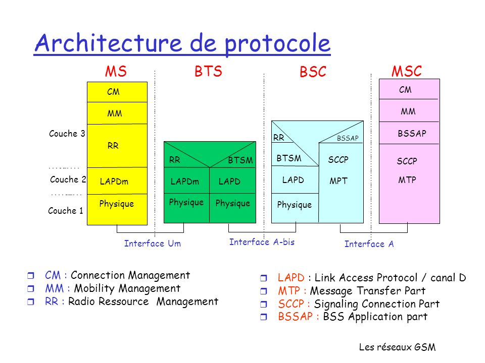 Les réseaux GSM Architecture de protocole Interface A-bis Interface A MSBTSMSC BSC Interface Um Couche 3 Couche 2 Couche 1 CM MM RR MM CM RR LAPDm LAPD Physique BTSM BSSAP SCCP MPT MTP Physique r CM : Connection Management r MM : Mobility Management r RR : Radio Ressource Management r LAPD : Link Access Protocol / canal D r MTP : Message Transfer Part r SCCP : Signaling Connection Part r BSSAP : BSS Application part