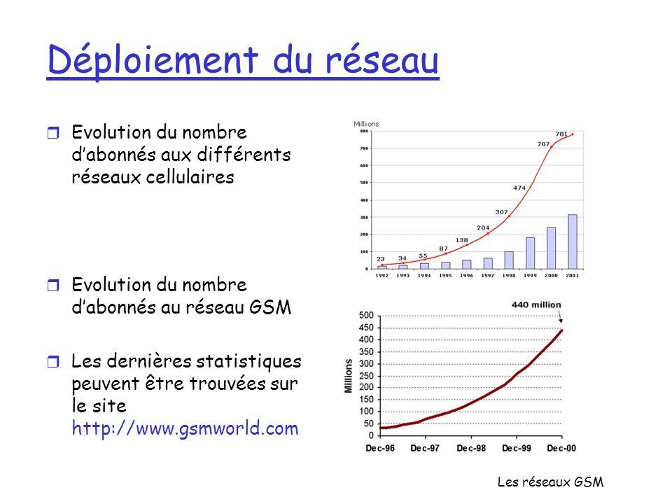 Les réseaux GSM Déploiement du réseau r Evolution du nombre dabonnés aux différents réseaux cellulaires r Evolution du nombre dabonnés au réseau GSM r