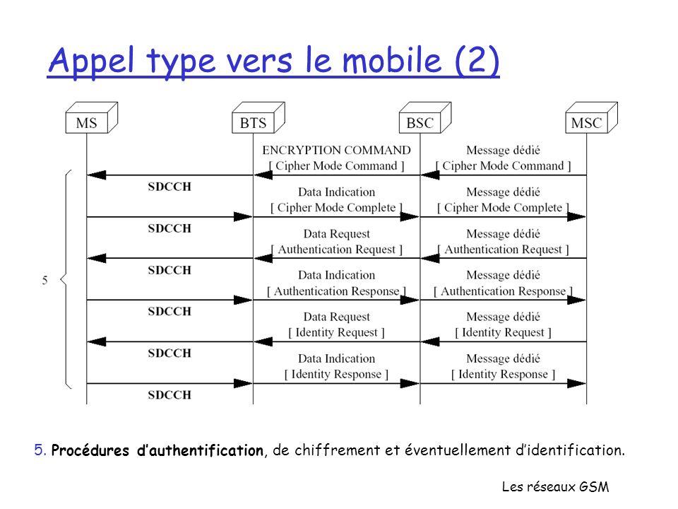 Les réseaux GSM Appel type vers le mobile (2) 5. Procédures dauthentification, de chiffrement et éventuellement didentification.