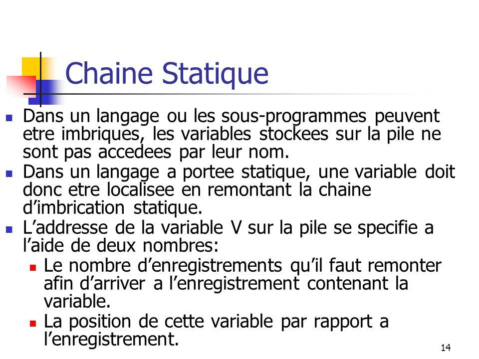 14 Chaine Statique Dans un langage ou les sous-programmes peuvent etre imbriques, les variables stockees sur la pile ne sont pas accedees par leur nom.