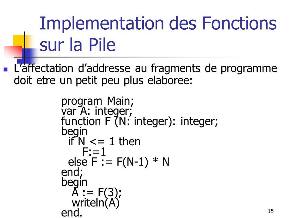 15 Implementation des Fonctions sur la Pile Laffectation daddresse au fragments de programme doit etre un petit peu plus elaboree: program Main; var A: integer; function F (N: integer): integer; begin if N <= 1 then F:=1 else F := F(N-1) * N end; begin A := F(3); writeln(A) end.