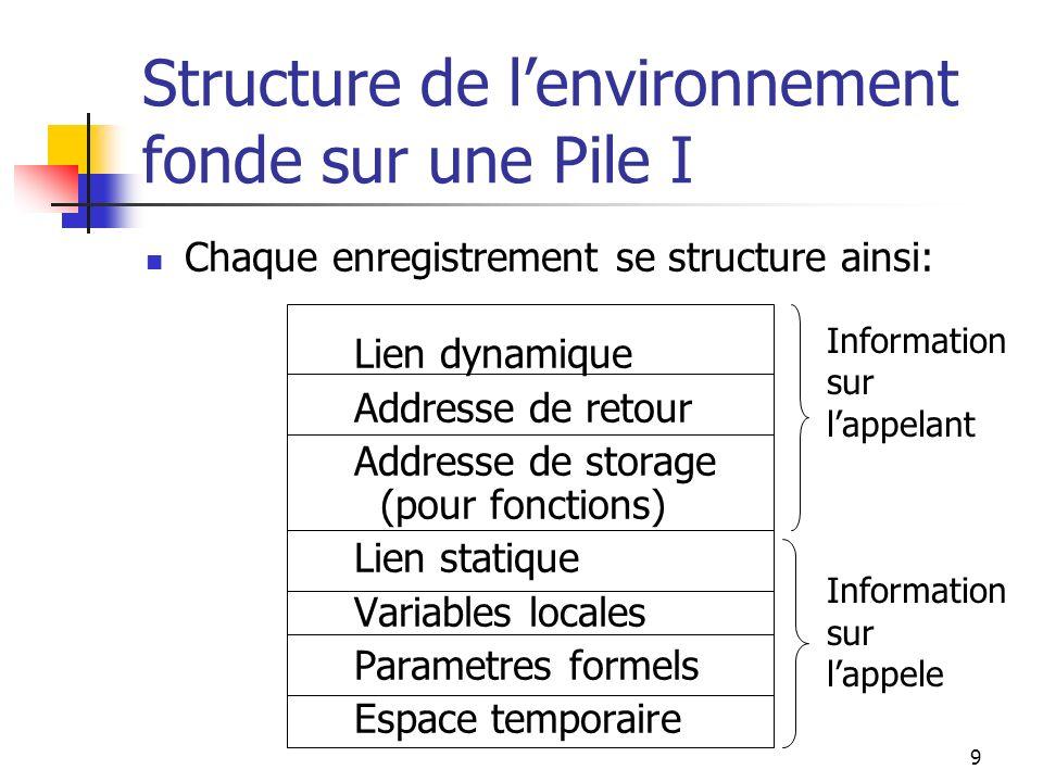 9 Structure de lenvironnement fonde sur une Pile I Chaque enregistrement se structure ainsi: Lien dynamique Addresse de retour Addresse de storage (pour fonctions) Lien statique Variables locales Parametres formels Espace temporaire Information sur lappelant Information sur lappele