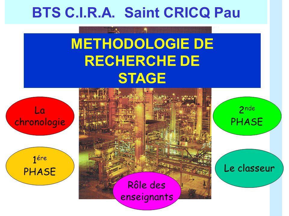 METHODOLOGIE DE RECHERCHE DE STAGE BTS C.I.R.A. Saint CRICQ Pau Le classeur 1 ére PHASE 2 nde PHASE La chronologie Rôle des enseignants