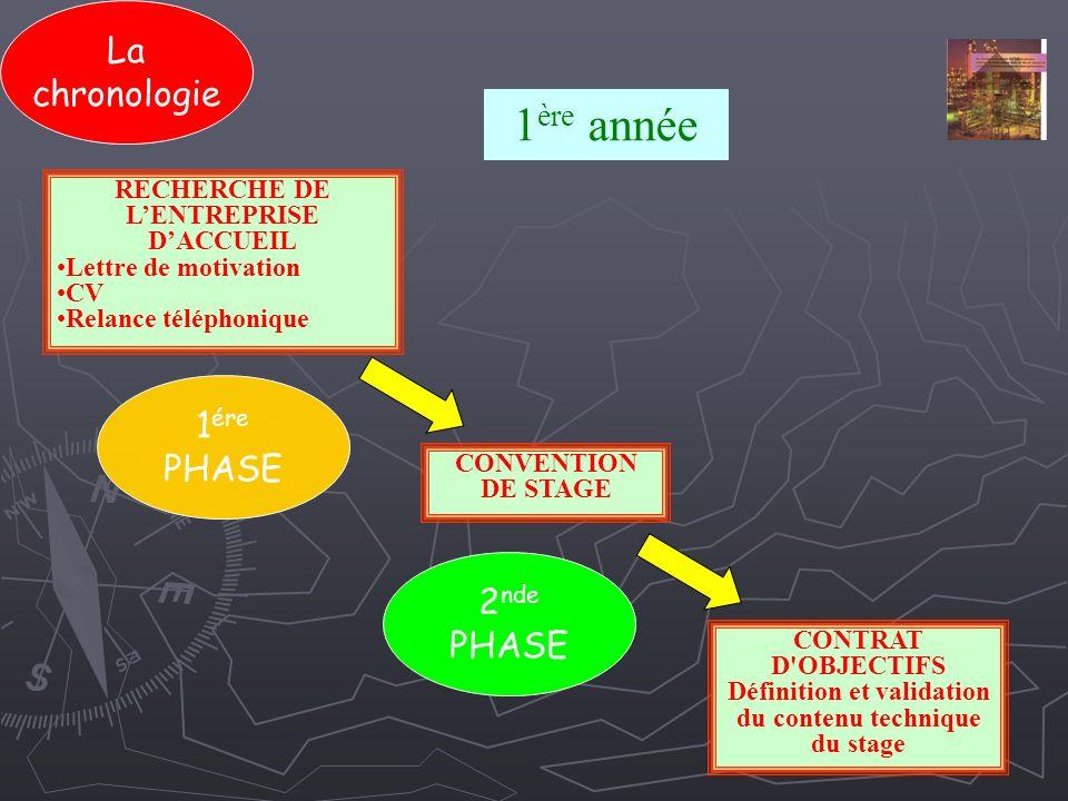 1 ére PHASE Les objectifs du stage Rédaction et soutenance dun mémoire pour lexamen final.