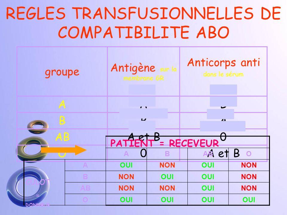 REGLES DE COMPATIBILITE ABO O AB A B