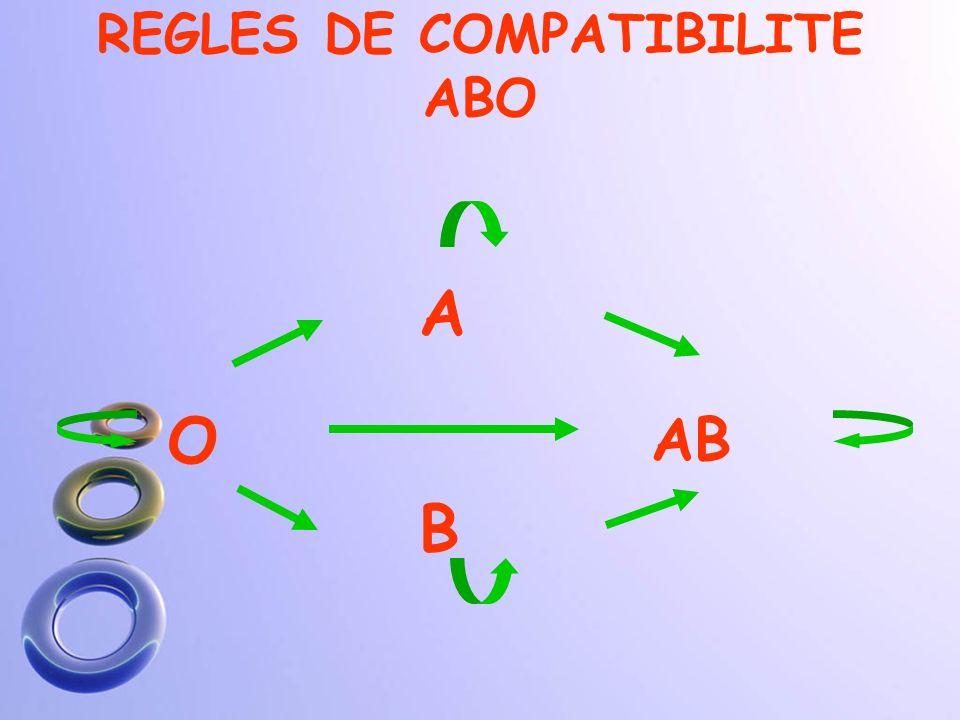 isogroupes = identité parfaite entre la poche et le receveur ABABABABABABABAB Receveur+-+-- + +- Poche+-+-+- groupe Agroupe Bgroupe ABgroupe 0 non-isogroupes A B Receveur + -- ++ Poche---+ -- +
