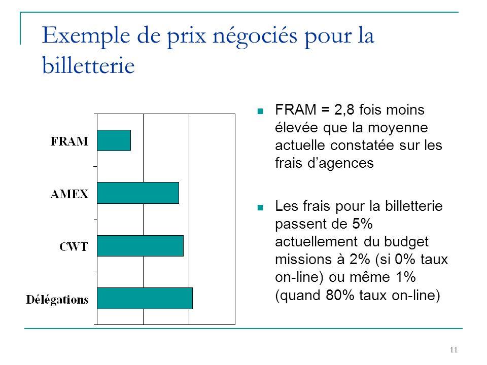 11 Exemple de prix négociés pour la billetterie FRAM = 2,8 fois moins élevée que la moyenne actuelle constatée sur les frais dagences Les frais pour la billetterie passent de 5% actuellement du budget missions à 2% (si 0% taux on-line) ou même 1% (quand 80% taux on-line)
