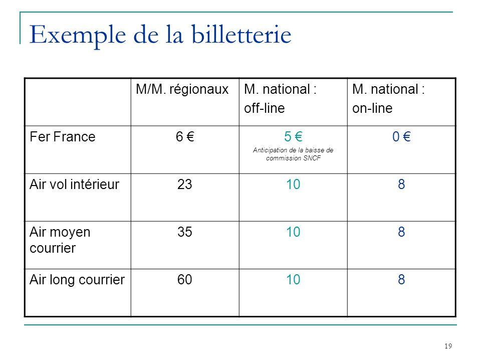 19 Exemple de la billetterie M/M. régionauxM. national : off-line M. national : on-line Fer France6 5 Anticipation de la baisse de commission SNCF 0 A