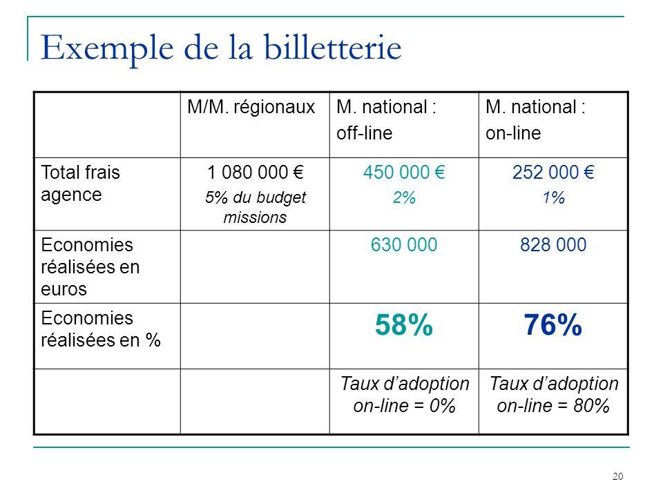 20 Exemple de la billetterie M/M. régionauxM. national : off-line M. national : on-line Total frais agence 1 080 000 5% du budget missions 450 000 2%