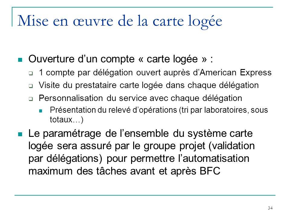 34 Mise en œuvre de la carte logée Ouverture dun compte « carte logée » : 1 compte par délégation ouvert auprès dAmerican Express Visite du prestatair