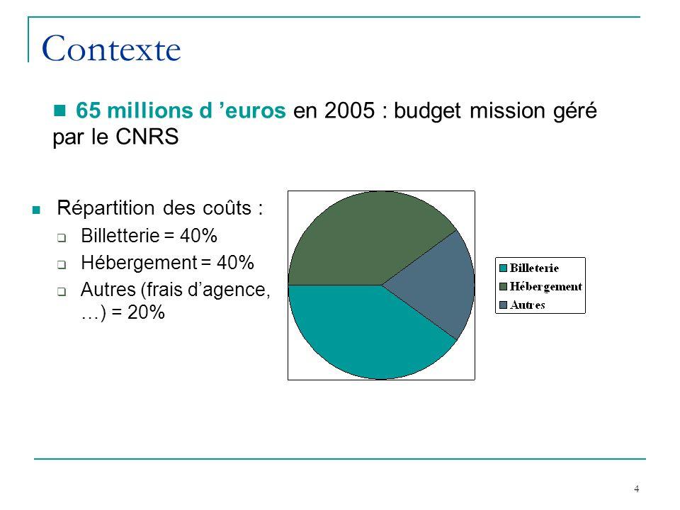 4 Contexte Répartition des coûts : Billetterie = 40% Hébergement = 40% Autres (frais dagence, …) = 20% 65 millions d euros en 2005 : budget mission géré par le CNRS