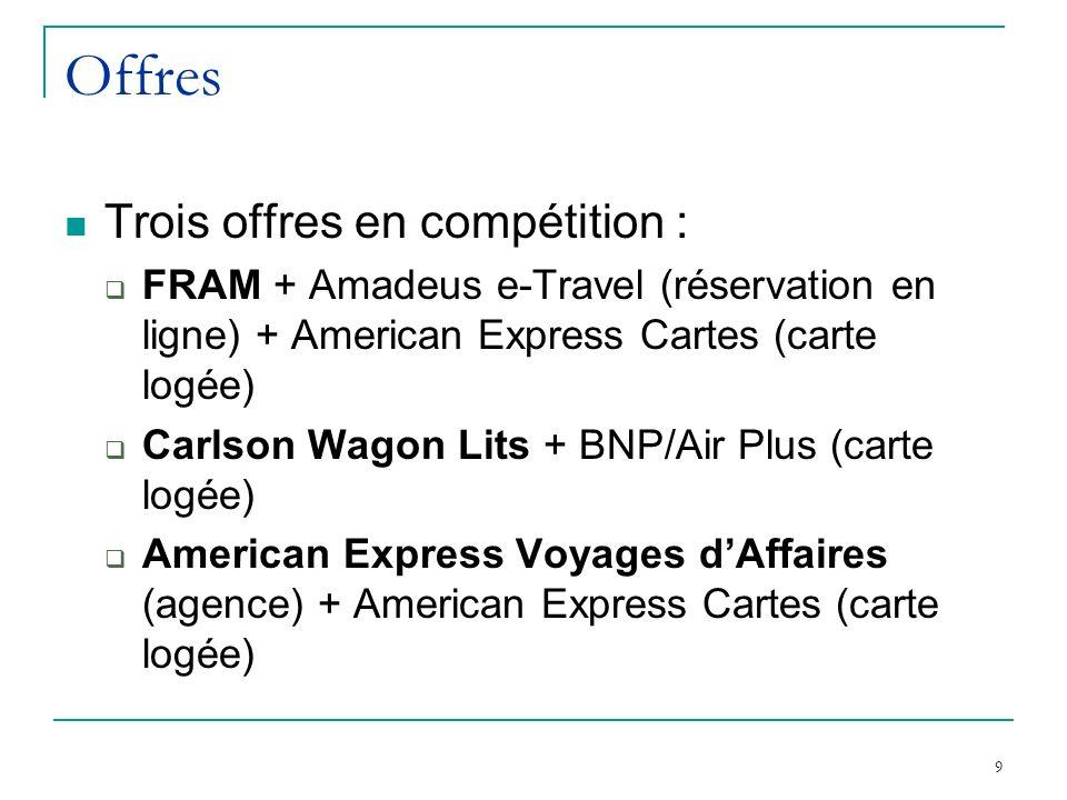 9 Offres Trois offres en compétition : FRAM + Amadeus e-Travel (réservation en ligne) + American Express Cartes (carte logée) Carlson Wagon Lits + BNP/Air Plus (carte logée) American Express Voyages dAffaires (agence) + American Express Cartes (carte logée)