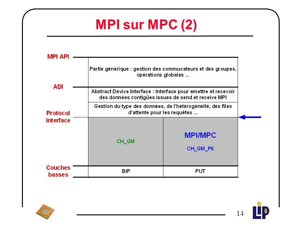 13 MPI sur MPC (1) Réseau HSL Driver FreeBSD ou LINUX MPI PUT Une implémentation de MPICH sur lAPI PUT