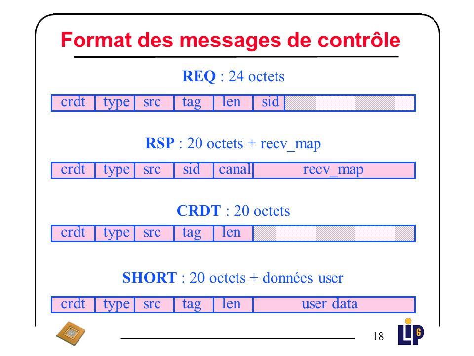 17 Les messages de lAPI GM_P6 Les messages de contrôle n SHORT : émission des données utilisateur avec copie intermédiaire dans des tampons alloués par MPI.
