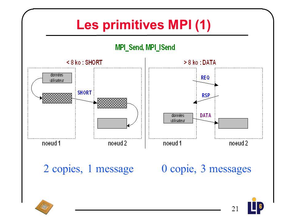 20 Les messages de données n Transfert des données utilisateur par un protocole de rendez-vous n Mode zéro-copie n La description en mémoire physique du tampon de réception est transmise à l émetteur dans un message RSP