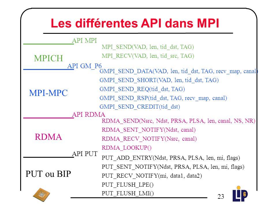 22 Les primitives MPI (2) MPI_Ssend et MPI_ISsend n On se place dans le mode DATA : quelle que soit la taille du message, on a besoin du protocole de rendez-vous pour faire la synchronisation MPI_Bsend et MPI_IBsend n Idem que MPI_Send et MPI_ISend MPI_Rsend et MPI_IRsend n Idem que MPI_Send et MPI_ISend mais on na plus besoin de REQ (on gagne un message de contrôle dans le cadre du protocole de rendez-vous)