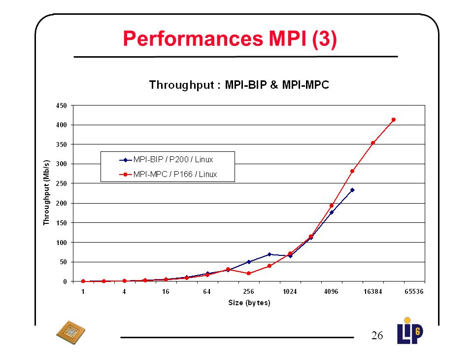 25 Performances MPI (2) Cray Latency : 57 µsThroughput : 1200 Mbit/s MPCLatency : 29 µsThroughput : 490 Mbit/s