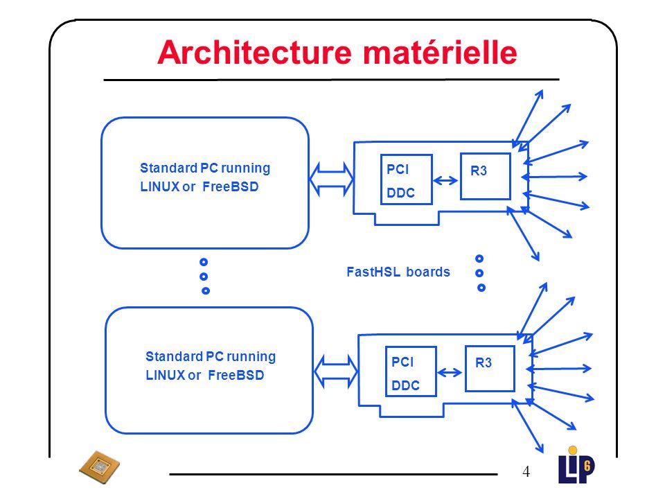 3 Introduction n Une carte réseau PCI (FastHSL) développée au LIP6 : l Liens série, point à point (HSL,1 Gbit/s) l RCUBE : routeur (8x8 crossbar, 8 HSL ports) l PCIDDC : contrôleur réseau PCI (protocole de communication de type « Remote DMA ») n But : fournir des couches logicielles les plus performantes au niveau applicatif (MPI)