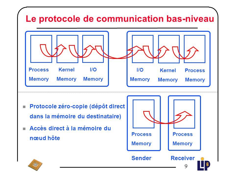 8 Le matériel Le lien HSL (1 Gbit/s) n Câble coaxial, lien série, point à point, full-duplex n Les données sont encodées sur 12 bits n Contrôle de flux matériel RCUBE n Routeur rapide, reconfigurable et à grande extensibilité n Latence : 150 ns n Routage wormhole PCIDDC n Le contrôleur réseau, interface avec le bus PCI n Réalise le protocole de communication : Remote DMA n Stratégie zéro-copie