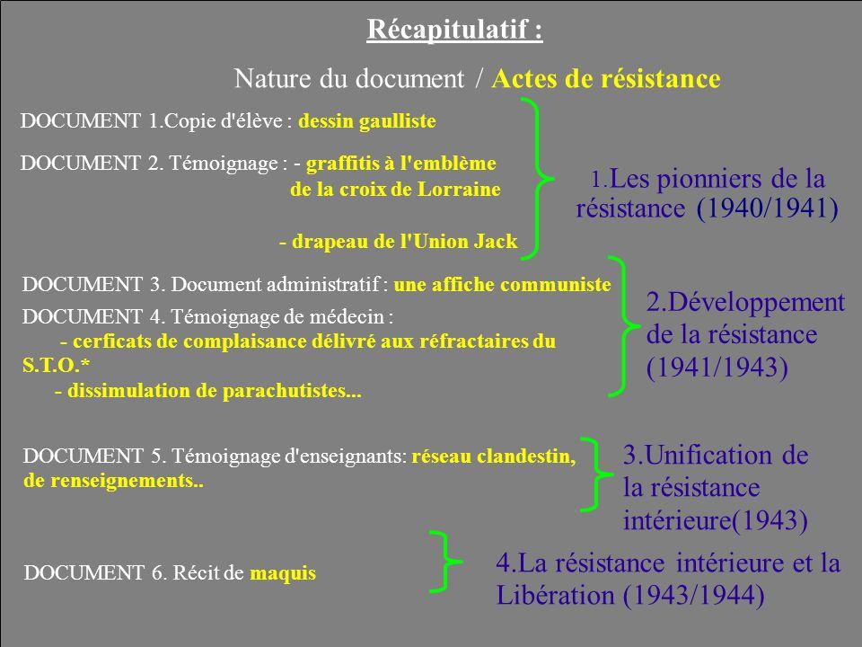DOCUMENT 1.Copie d'élève : dessin gaulliste Nature du document / Actes de résistance Récapitulatif : DOCUMENT 2. Témoignage : - graffitis à l'emblème