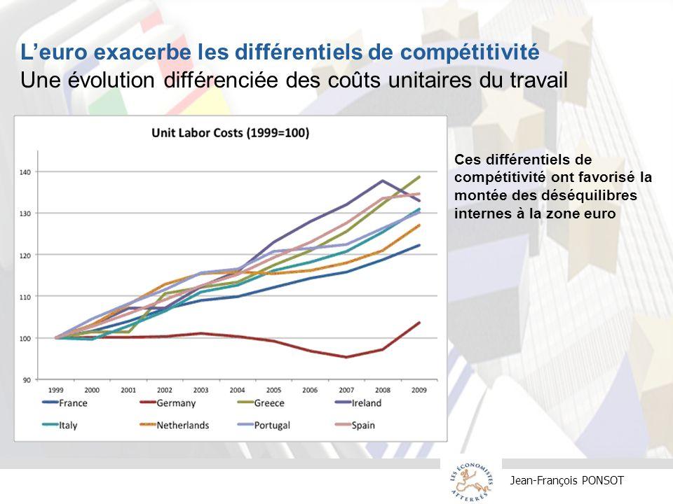 Jean-François PONSOT Leuro exacerbe les différentiels de compétitivité Une évolution différenciée des coûts unitaires du travail Ces différentiels de compétitivité ont favorisé la montée des déséquilibres internes à la zone euro