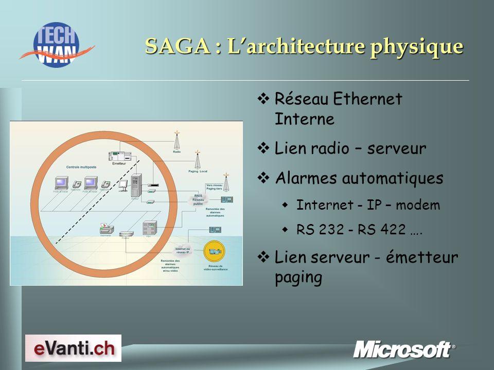 SAGA : Larchitecture physique Réseau Ethernet Interne Lien radio – serveur Alarmes automatiques Internet - IP – modem RS 232 - RS 422 ….