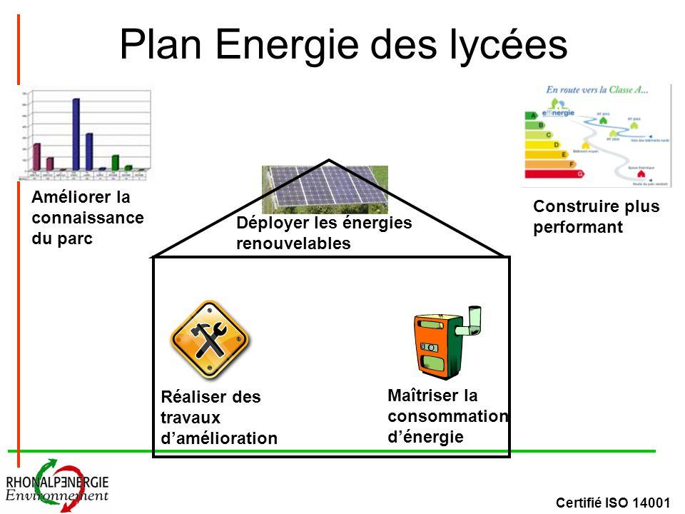 Certifié ISO 14001 Plan Energie des lycées Améliorer la connaissance du parc Déployer les énergies renouvelables Réaliser des travaux damélioration Maîtriser la consommation dénergie Construire plus performant