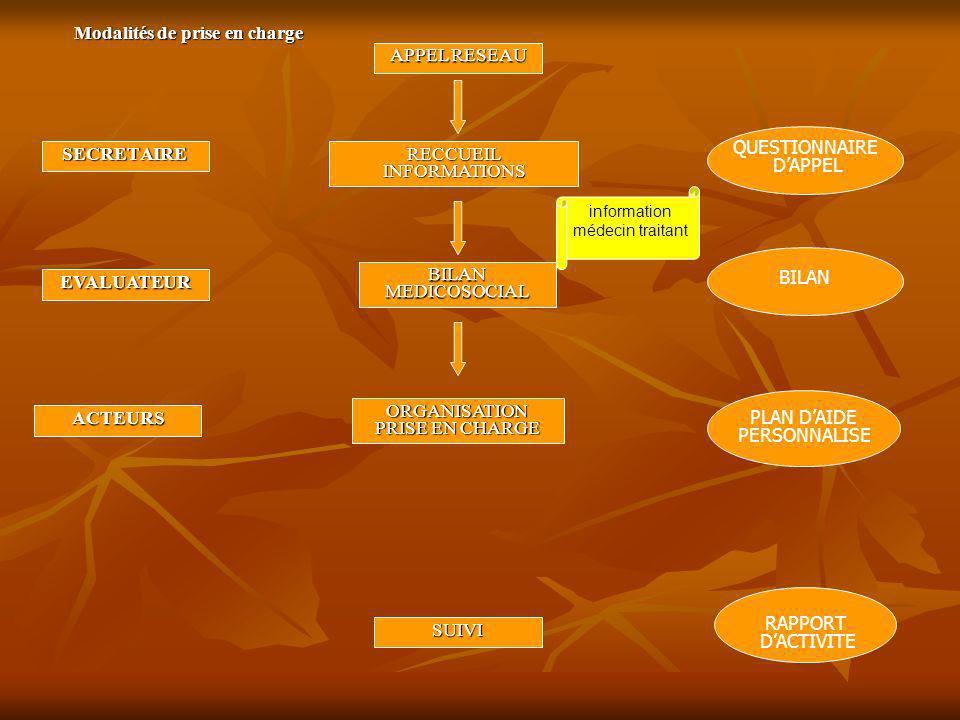 SECRETAIRE APPEL RESEAU QUESTIONNAIRE DAPPEL ORGANISATION PRISE EN CHARGE RAPPORT DACTIVITE ACTEURS BILAN MEDICOSOCIAL PLAN DAIDE PERSONNALISE SUIVI EVALUATEUR RECCUEIL INFORMATIONS BILAN information médecin traitant Modalités de prise en charge