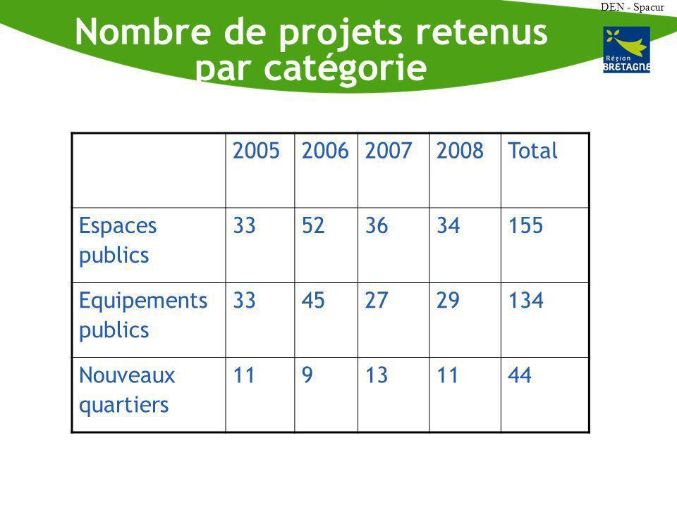 DEN - Spacur Nombre de projets retenus par catégorie 2005200620072008Total Espaces publics 33523634155 Equipements publics 33452729134 Nouveaux quartiers 119131144