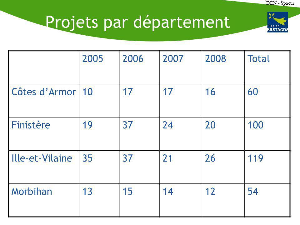 DEN - Spacur Projets par département 2005200620072008Total Côtes dArmor1017 1660 Finistère19372420100 Ille-et-Vilaine35372126119 Morbihan1315141254