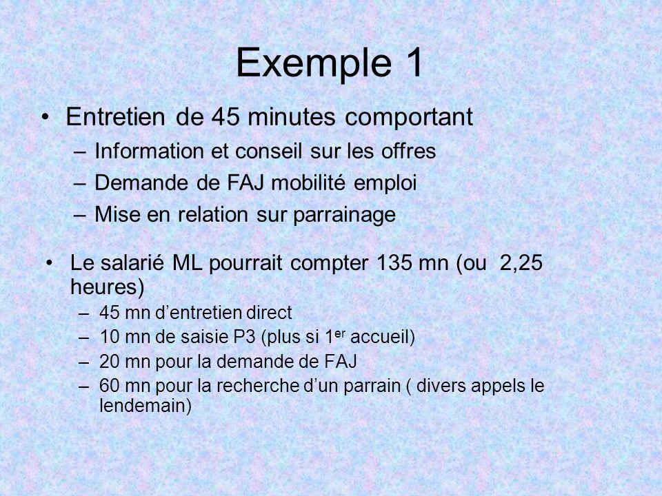 Exemple 1 Le salarié ML pourrait compter 135 mn (ou 2,25 heures) –45 mn dentretien direct –10 mn de saisie P3 (plus si 1 er accueil) –20 mn pour la de