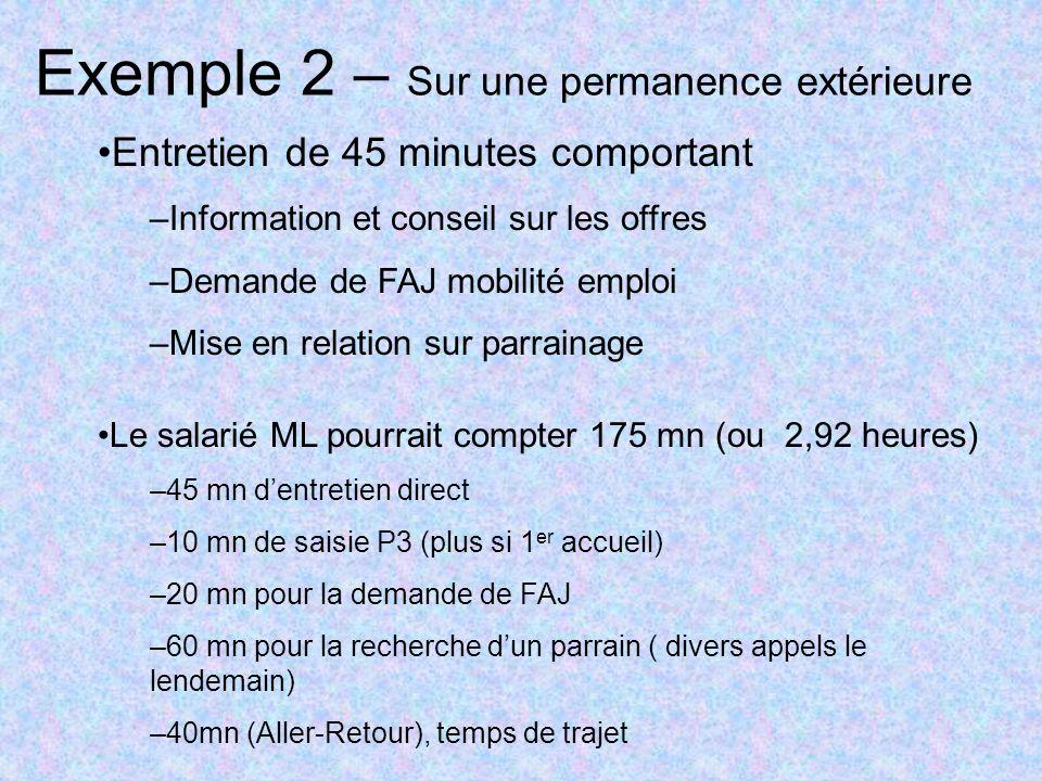 Exemple 2 – Sur une permanence extérieure Entretien de 45 minutes comportant –Information et conseil sur les offres –Demande de FAJ mobilité emploi –M