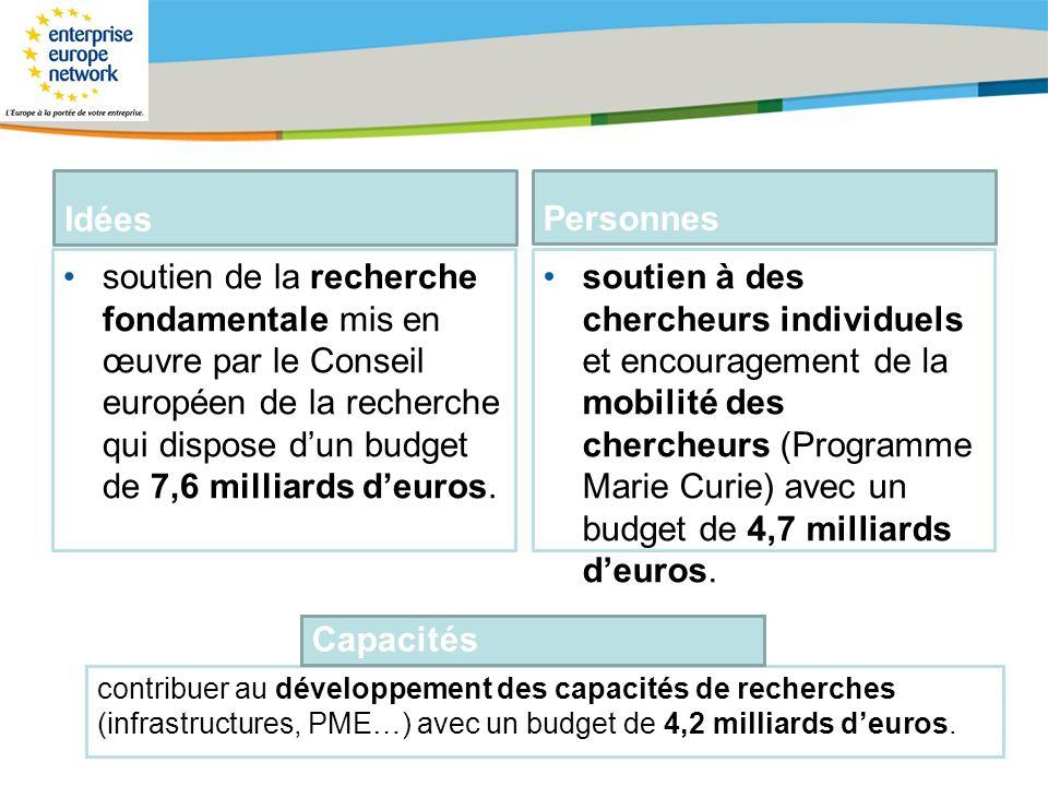 Title of the presentation | Date |# Idées soutien de la recherche fondamentale mis en œuvre par le Conseil européen de la recherche qui dispose dun bu