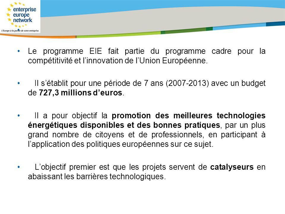 Title of the presentation | Date |# Le programme EIE fait partie du programme cadre pour la compétitivité et linnovation de lUnion Européenne. Il séta